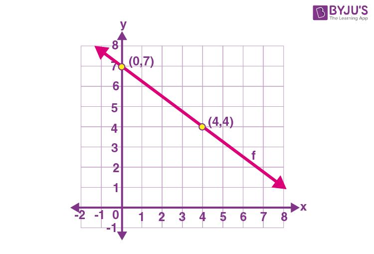 Decreasing Function Example
