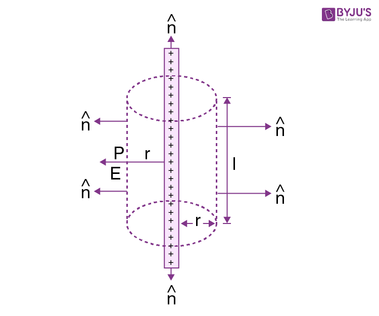 Electric Field Due to Line Charge