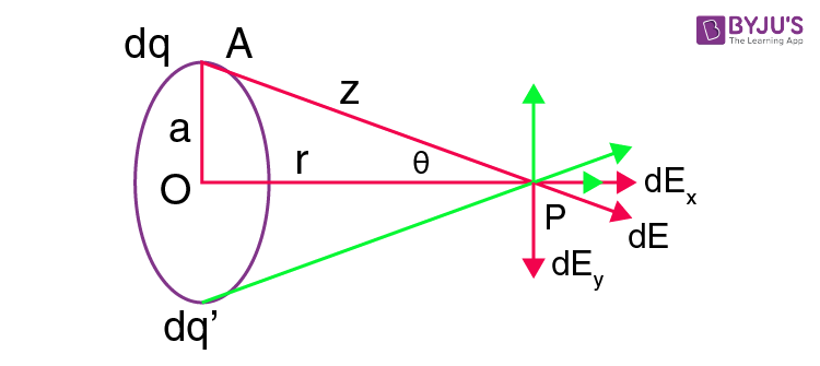 Electric Field Due to Ring