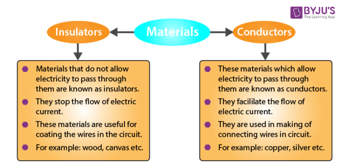Classification of the materials