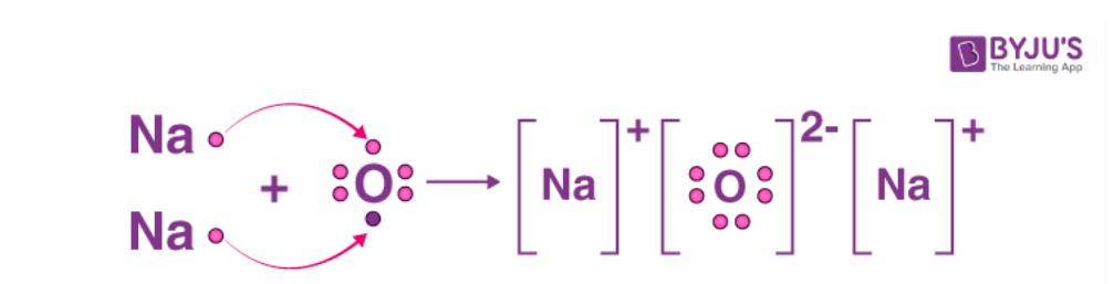 Electron dot representation of Sodium Oxide