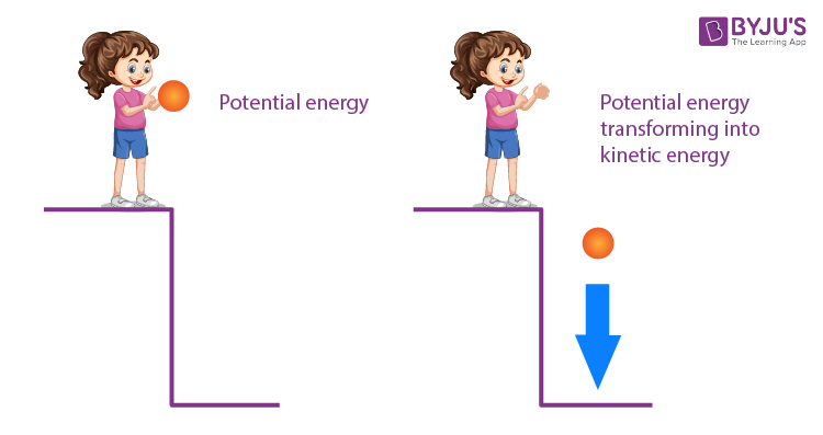 Potential energy transforms into Kinetic Energy