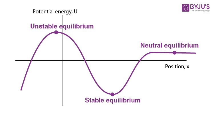 Potential energy curve and equilibrium