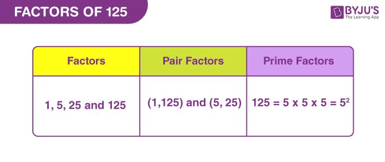 Factors of 125