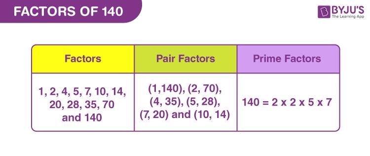 Factors of 140
