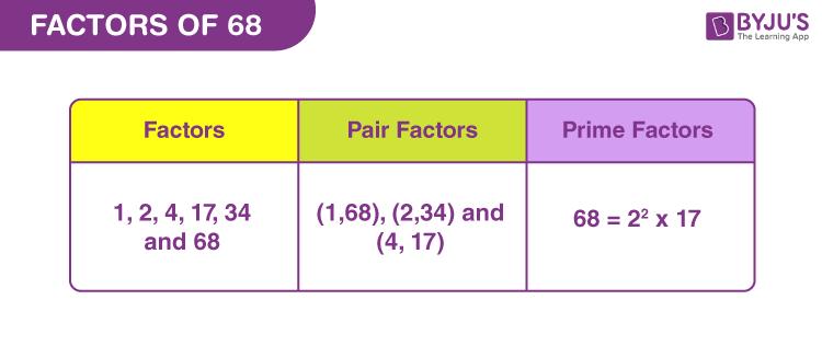 Factors of 68