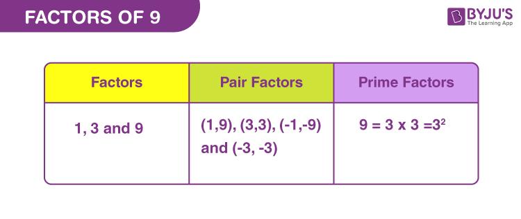 Factors of 9
