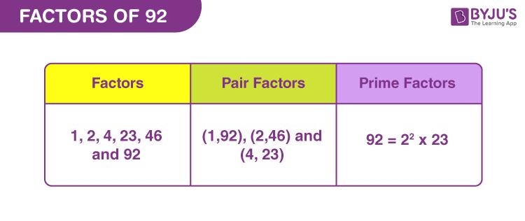 Factors of 92