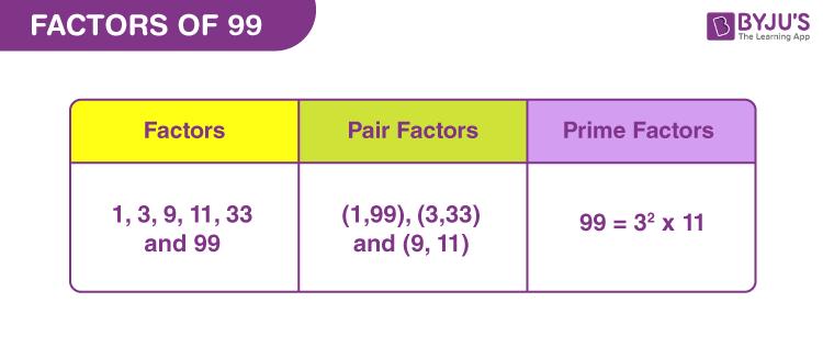 Factors of 99