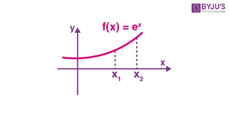 Graph Of Increasing Function