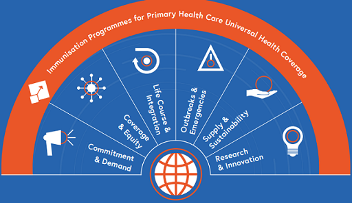 Immunization Agenda 2030 - 7 Strategies