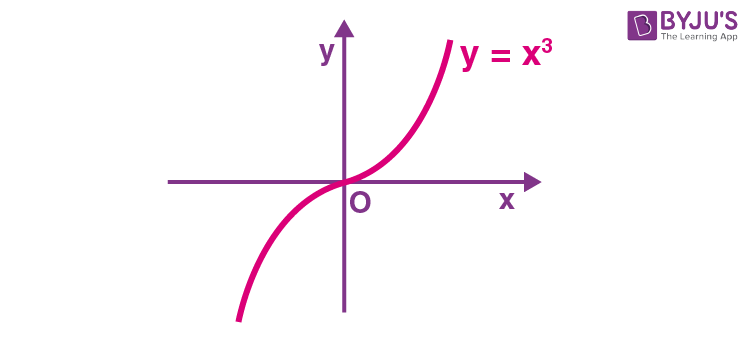 Graphical Representation Of Increasing Function