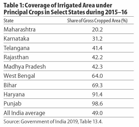 Irrigated area