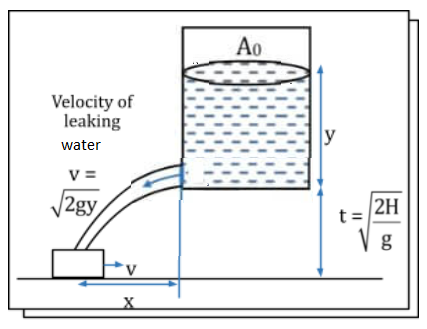 KVPY Solved Practice Question Paper Physics