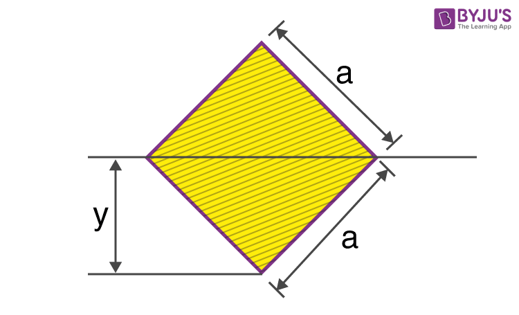 Moment Of Inertia Of A Square