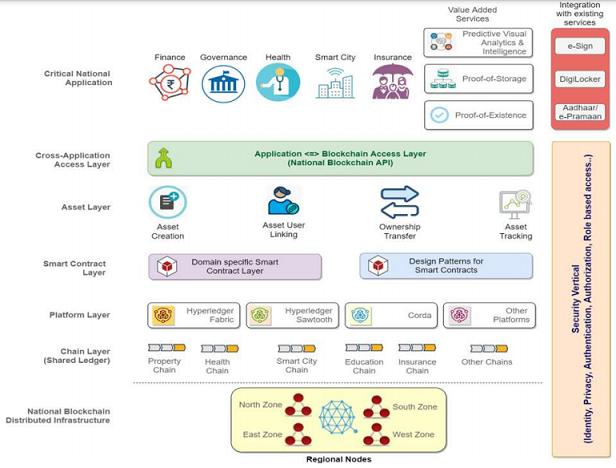 National Level Blockchain Framework - Blockchain Technology