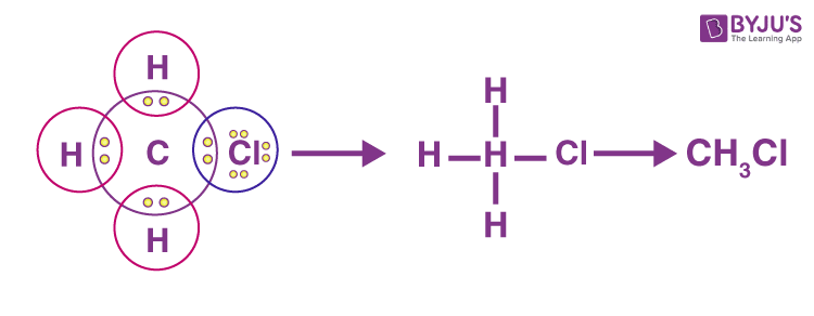 Covalent bond using the bond formation in CHCl3