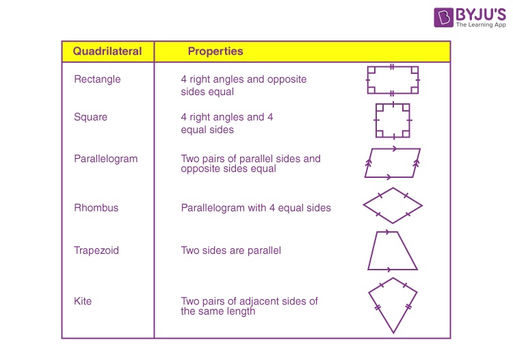 Quadrilaterals and its properties