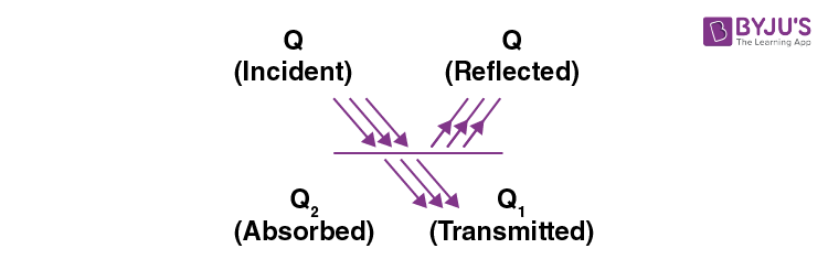 Absorption, reflection and emission