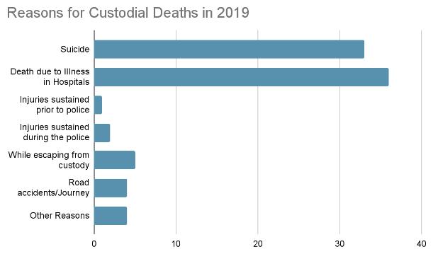 Reasons for Custodial Deaths