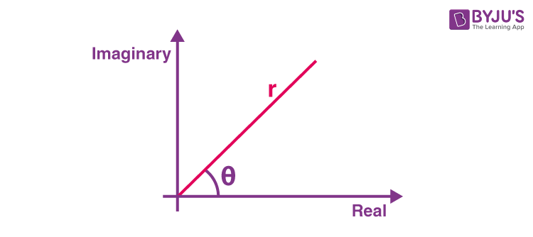Complex Number Representation