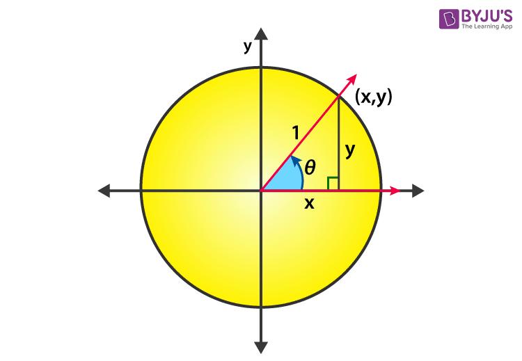 Sin 90 degrees - unit circle