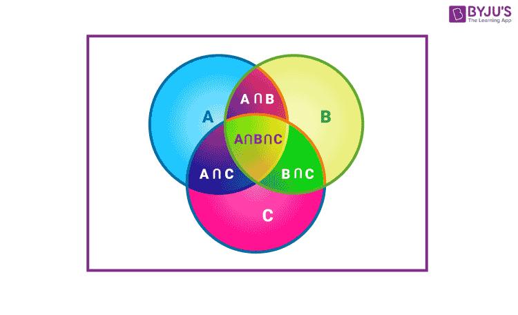 Venn diagram 3 sets