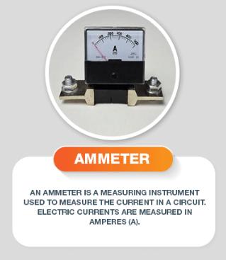 Ammeter Image 1