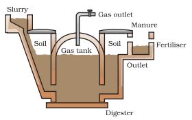 Biogas Plant Image 1