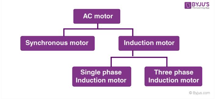 Classification of AC Motors