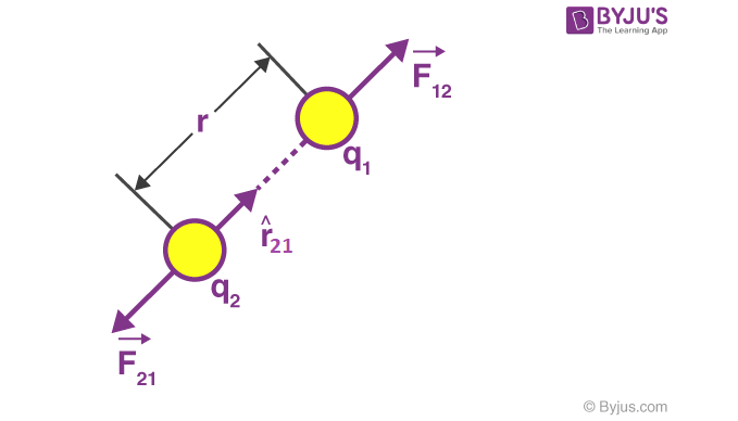 Coulombs law 2