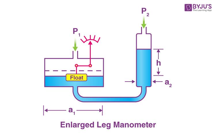 Manometer Image 2