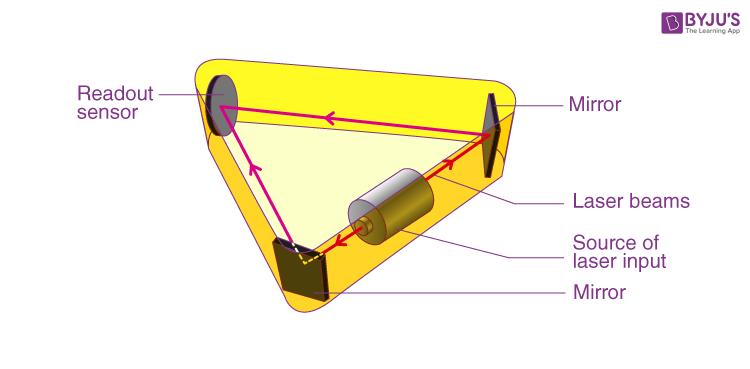 Optical Gyroscope