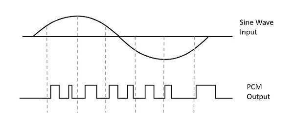Pulse Code Modulation Image 1