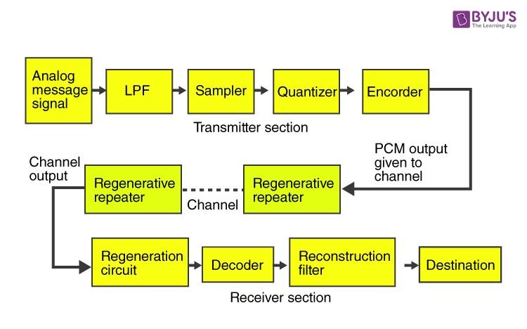 Pulse Code Modulation Image 2