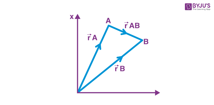 Relative Motion in two dimension