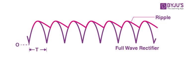 Ripple factor of full wave rectifier