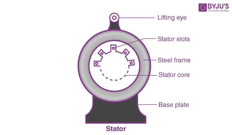 Stator of an AC Motor