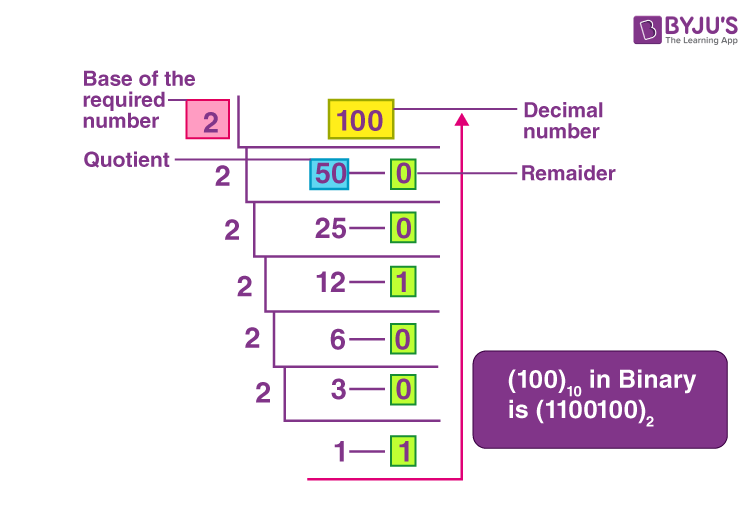 100 in binary number