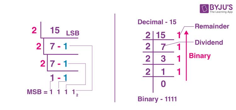 15 in binary