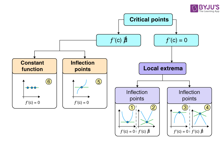 Classification of Critical Points