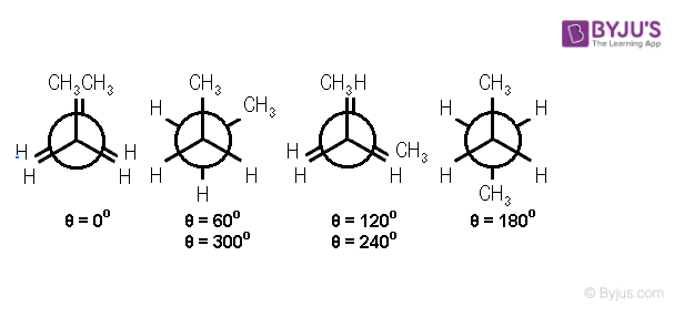 Conformers of Butane