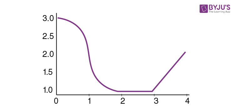 Critical Points on a Graph