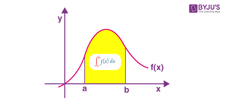 Definite integral graph