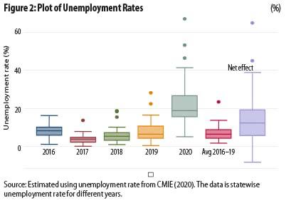 Plot of unemployment rates