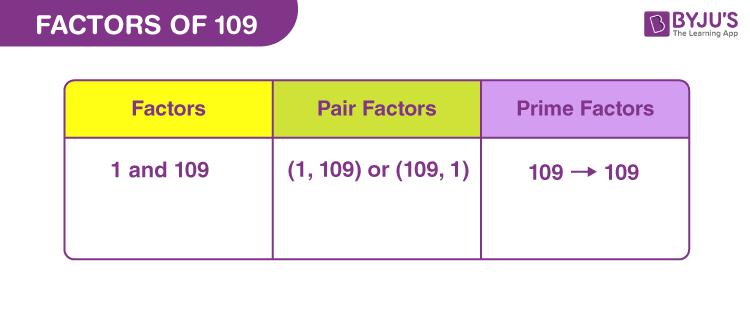 Factors of 109