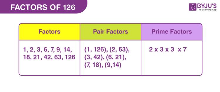 Factors of 126
