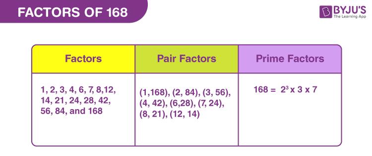 Factors of 168