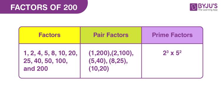 Factors of 200