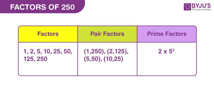 Factors of 250